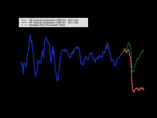 2005 cutoff - cyclical deviation zoomed
