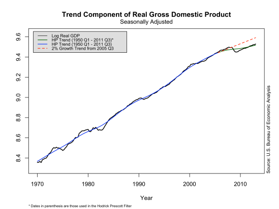 2005 cutoff - trend