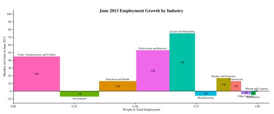 industry-empchg-2013-07-05