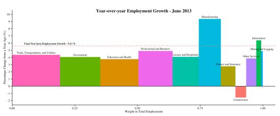 industry-empchg-y-y-2013-07-05