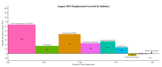 industry-empchg-2013-09-06