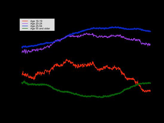 lfp-age-level-2013-09-06