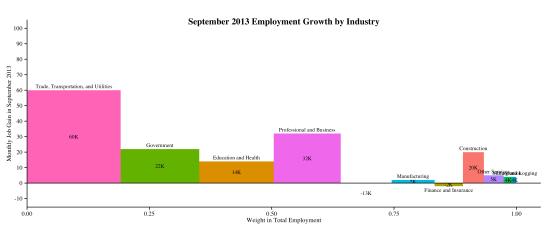industry-empchg-2013-10-22