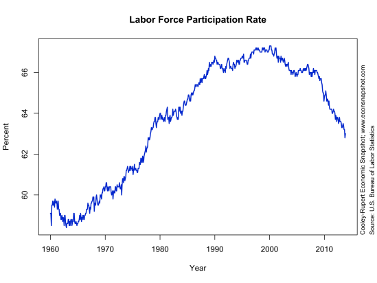 lfp-level-2013-12-06