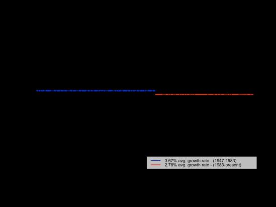 gdpreal-chg-q-break-2014-05-29