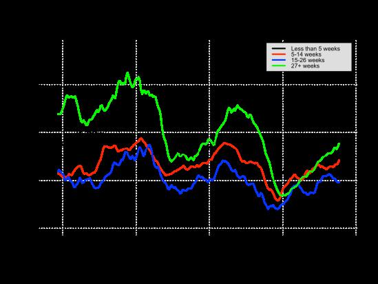 UN-rate-duration-2014-06-06