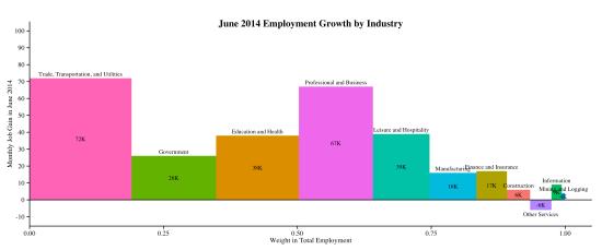 industry-empchg-2014-07-03