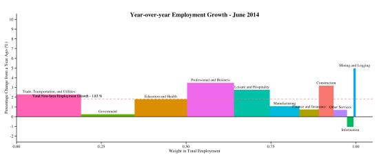 industry-empchg-y-y-2014-07-03