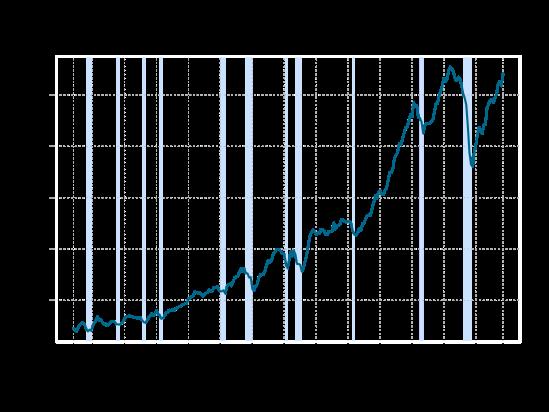 investment-level-2014-10-03