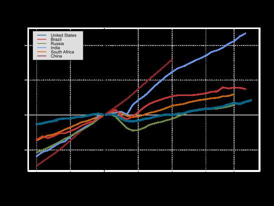 gdp-US-BRICS-2014-11-26