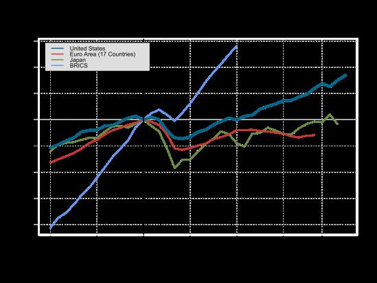 gdp-US-EU17-Japan-BRICS-2014-11-26