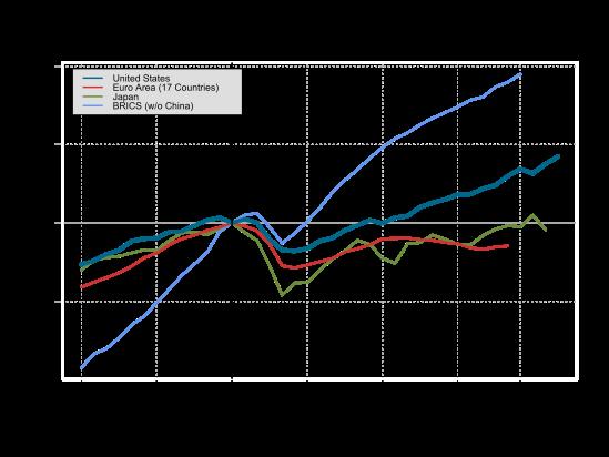 gdp-US-EU17-Japan-BRICS-no-china-2014-11-26
