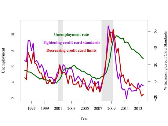 credit-standards2
