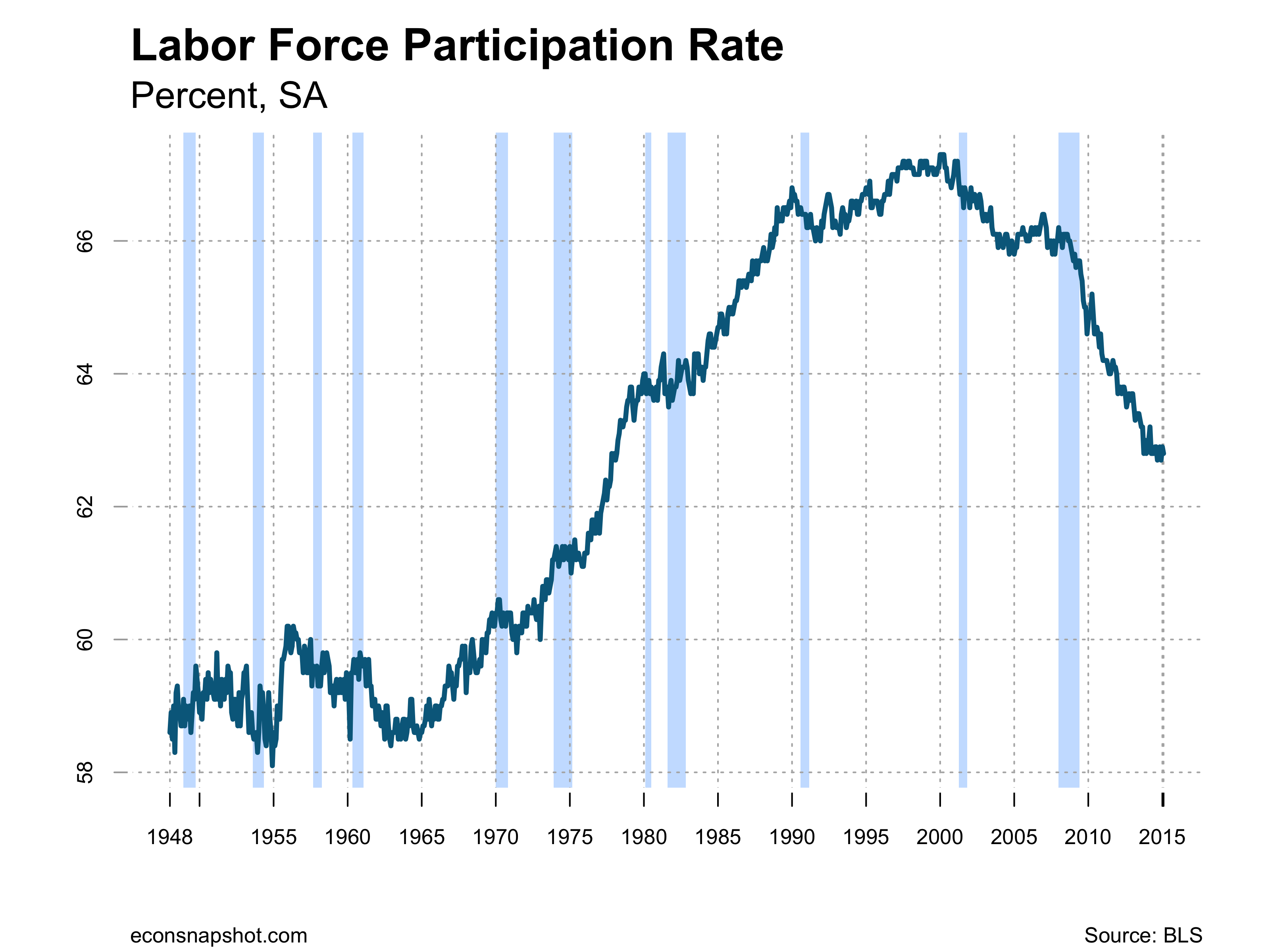 labor force participation rate The opioid crisis is hitting the labor force participation rate hard, according to princeton economist alan krueger men are affected most.
