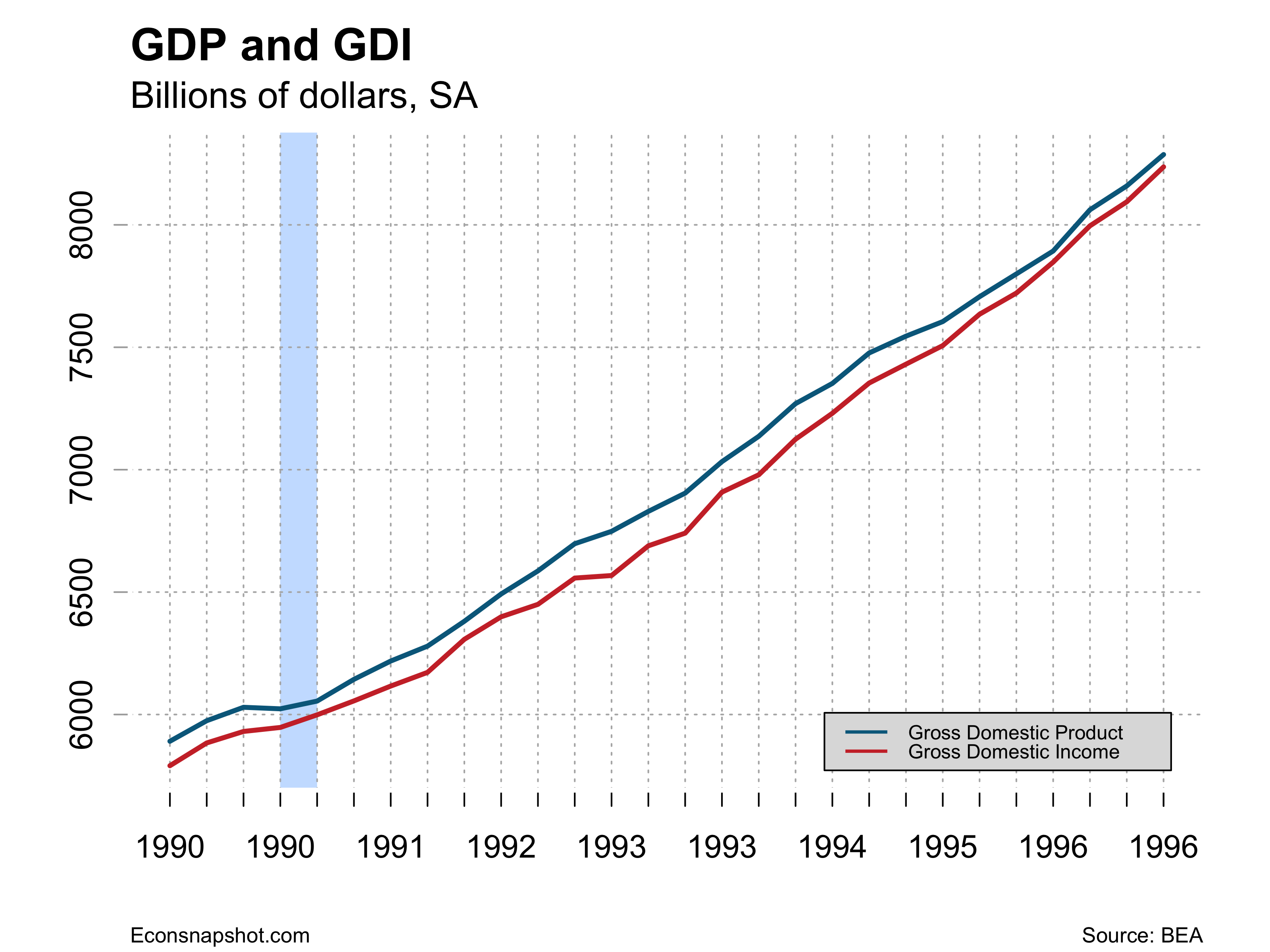 gdi vs gdp Gdp is the measurement of a country's total output here's how gross domestic product is calculated, real vs nominal, and gdp vs gnp.
