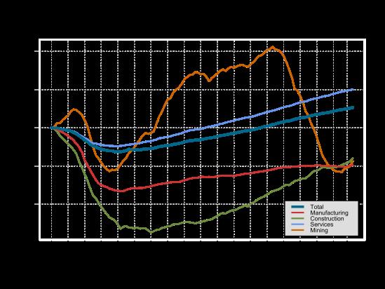 emp-sector-growth-2017-03-14